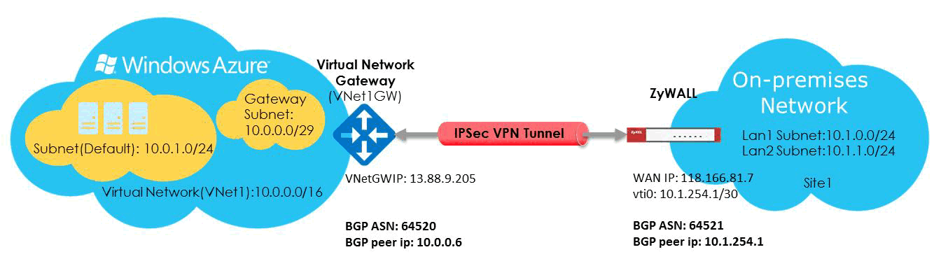 How to Configure Route-based IPsec VPN to Azure (BGP over IKEv2