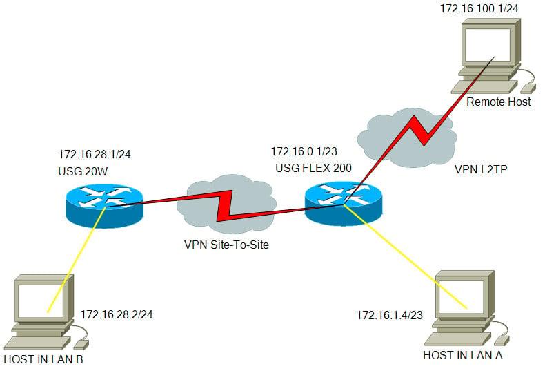 Маршрутизация между VPN и сетью — Zyxel