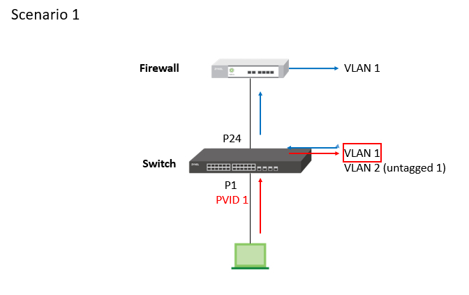 Tagged and untagged vlan