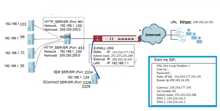 usg40 as router, site to site vpn, with webservers behind it  — Zyxel