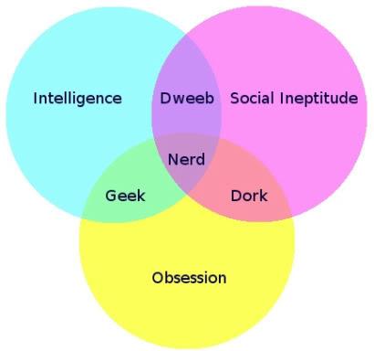 temp-z-ot-_Nerd_Dork_Geek_Venn_Diagram.jpg