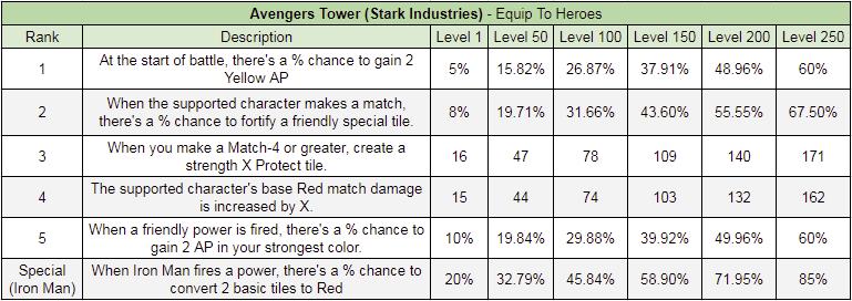 Avengers Tower (Stark Industries) — D3 Go! Forums