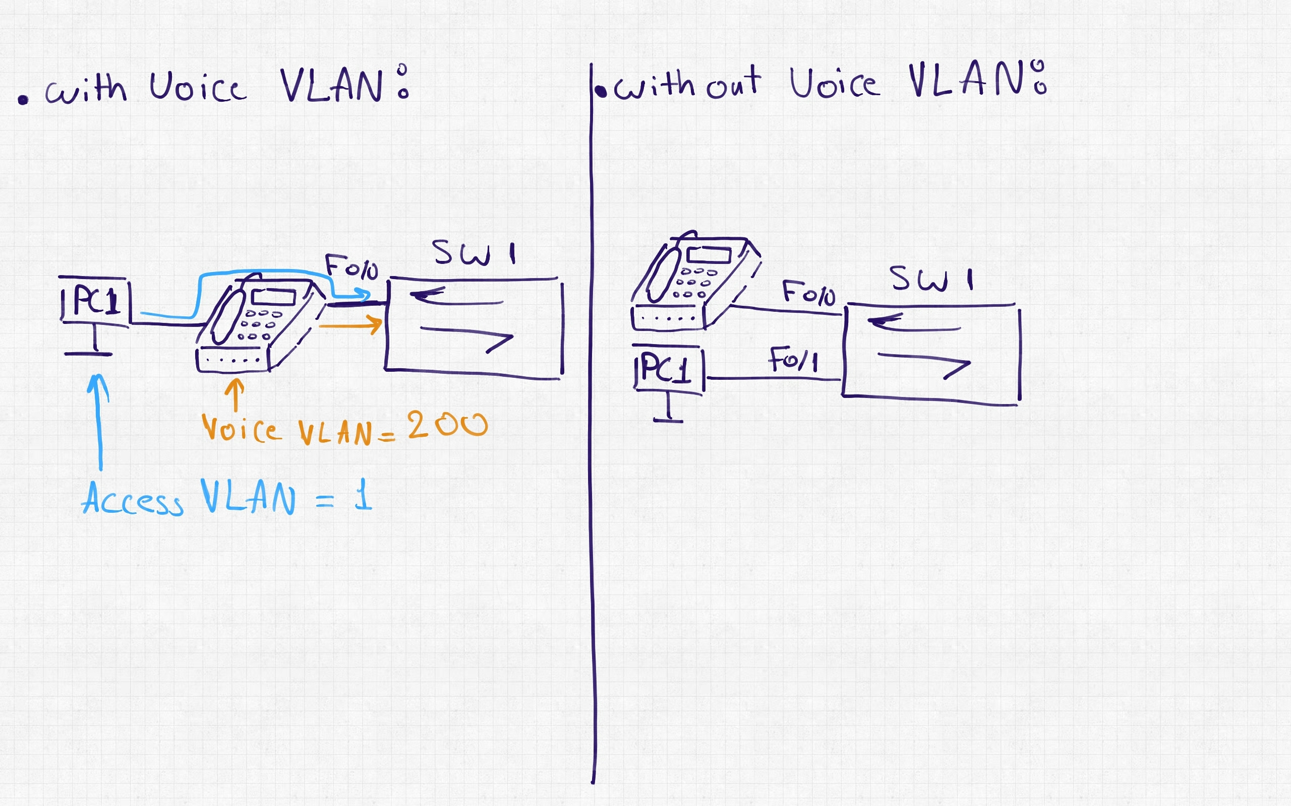 Voice VLAN — The IT Networking Community