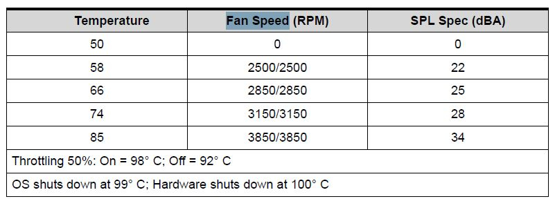 Fan speed control and Overheating on Aspire VN7-592G laptop — Acer