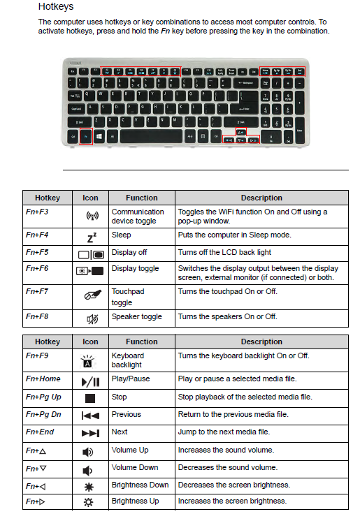 keyboard layout explained — Acer Community on acer 5253 wireless switch located, acer travelmate 5742, acer travelmate 7750g, acer 5253 webcam driver,