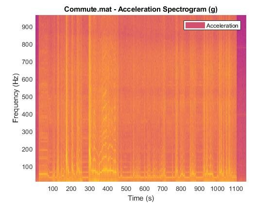 Vibration from Car Engine During Morning Commute — ENDAQ