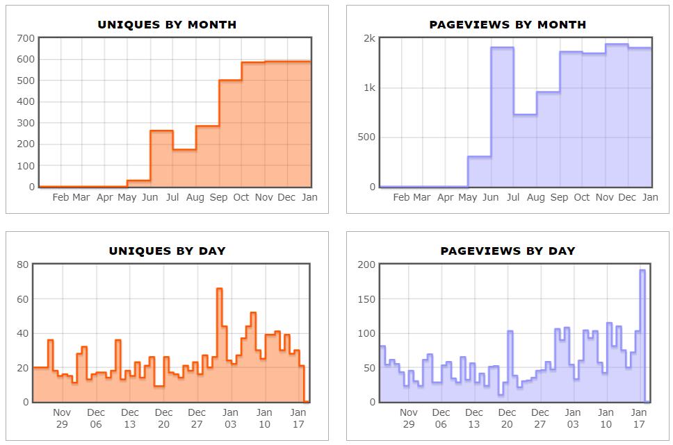 Subreddit Statistics