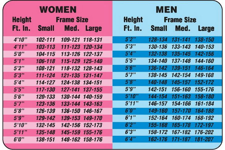Weight Calculator According To Height