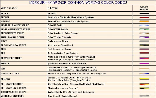 Warning Horn Test Beep, Mercury Outboard Wiring Colour Codes
