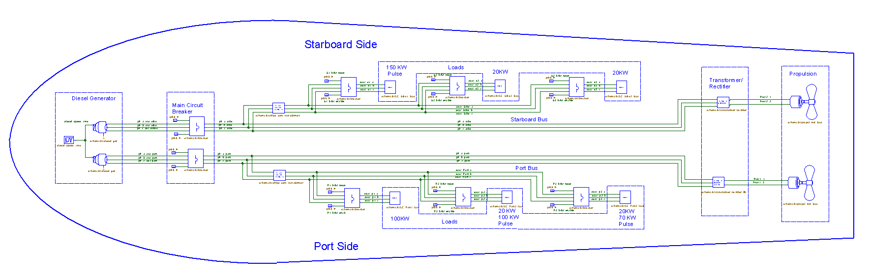 Shipboard Power Generation and Distribution System Design