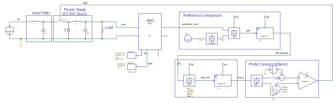 Stability analysis using periodic small signal ac and pole zero circuit diagram ccuart Image collections
