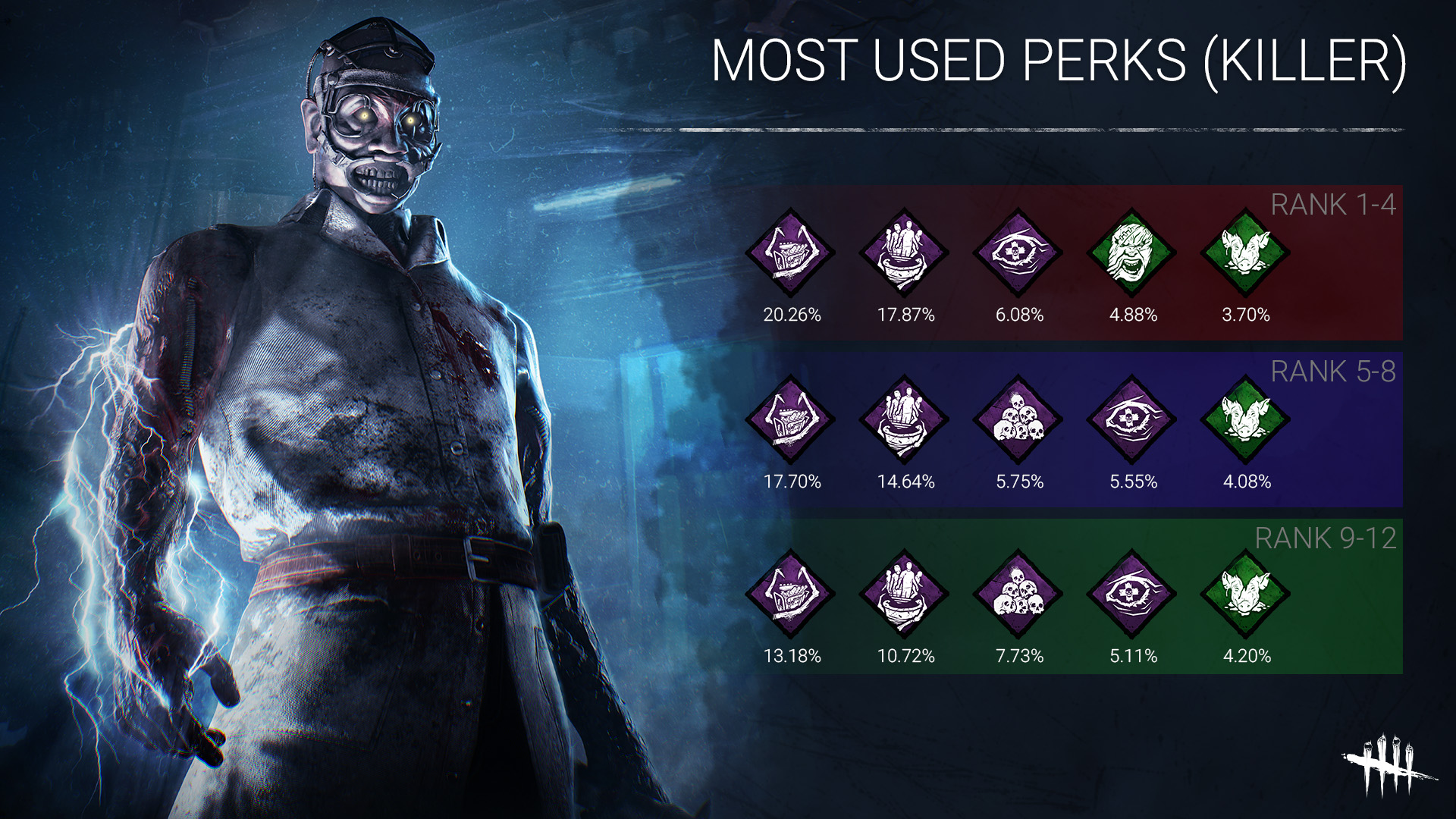 MOST_USED_PERKS_KILLER.jpg