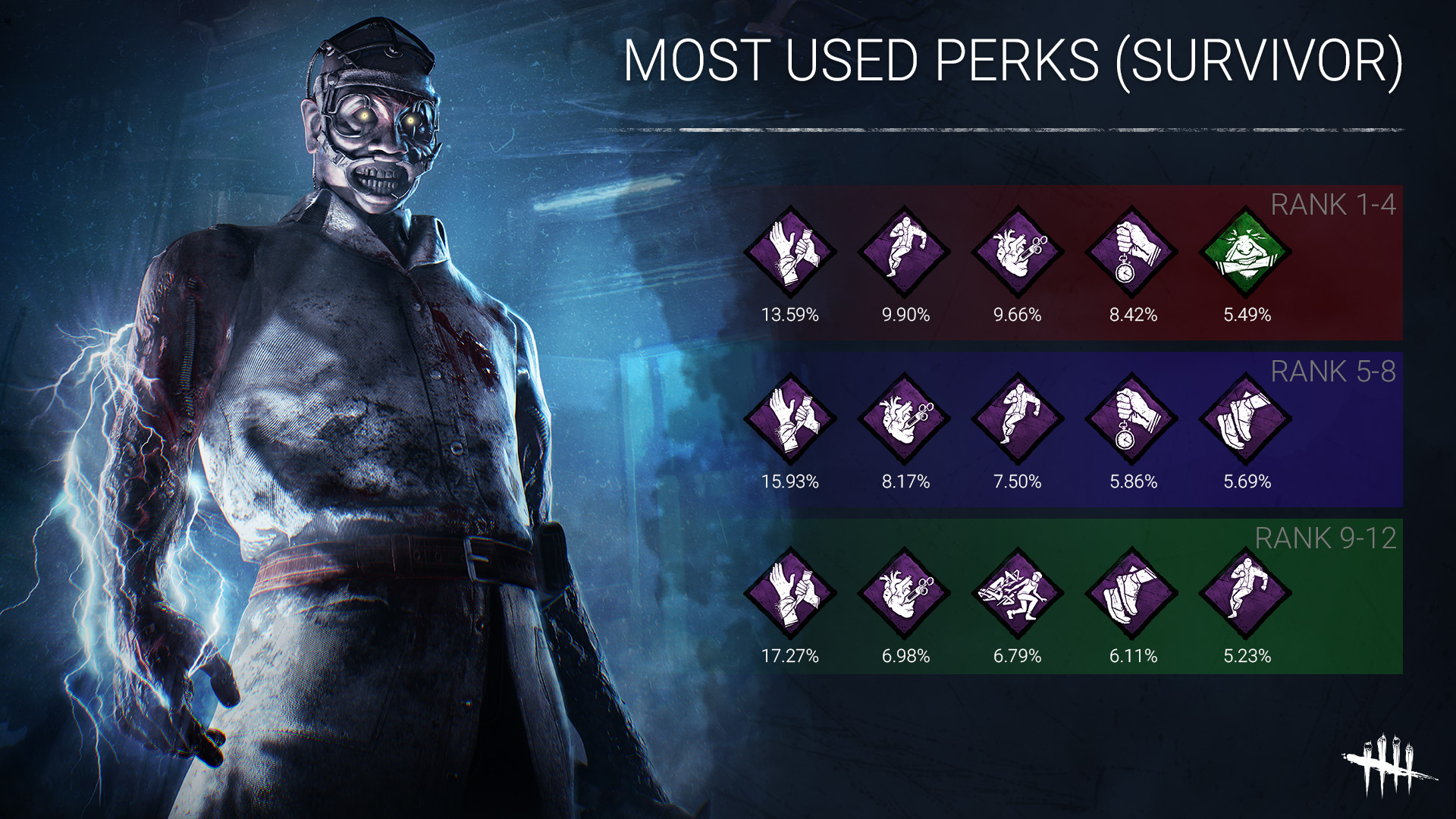 MOST_USED_PERKS.jpg