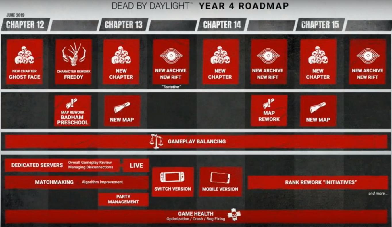 Year_4_DBD Roadmap.png