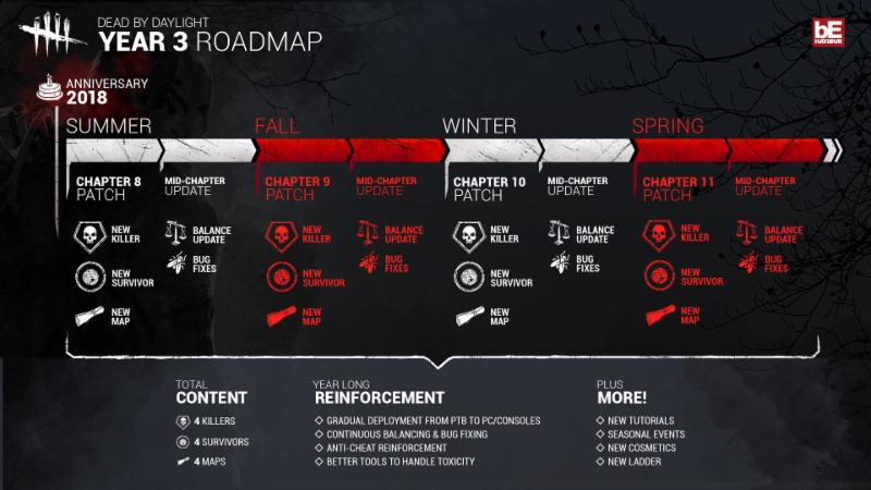 End of road map? — Dead By Daylight