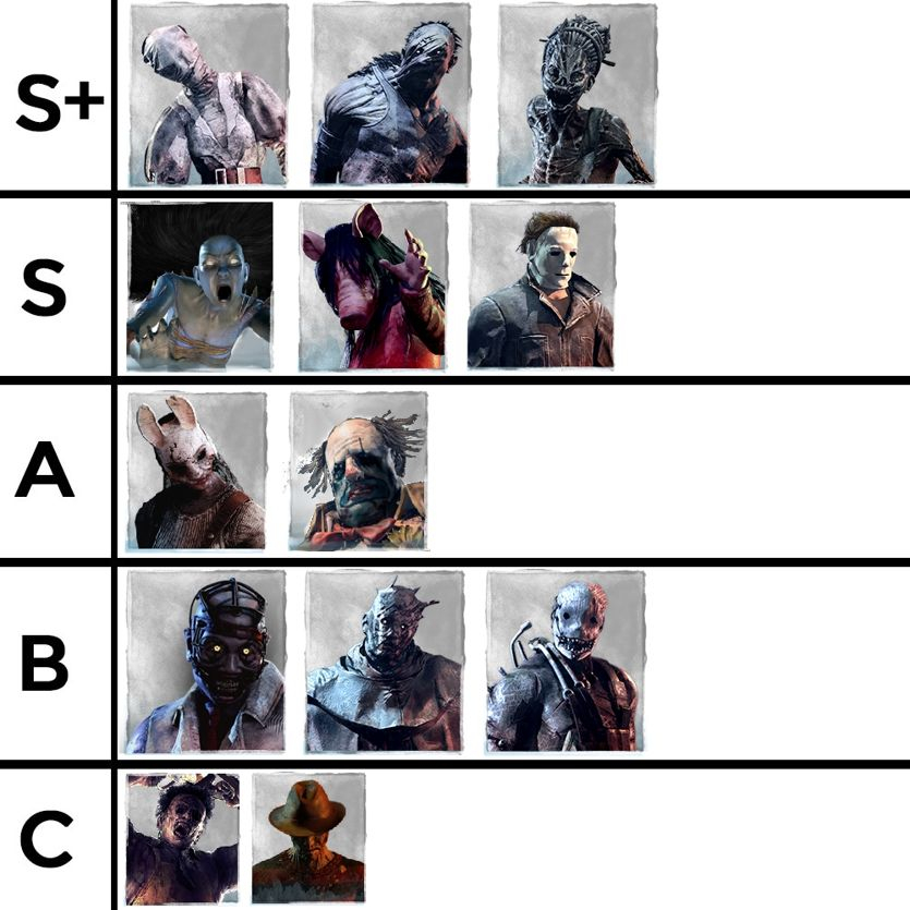 Killer Tier List (Patch 2 2 0) — Dead By Daylight