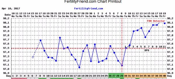 New to Charting  Please look at my BBT Chart  CD 29 or 31
