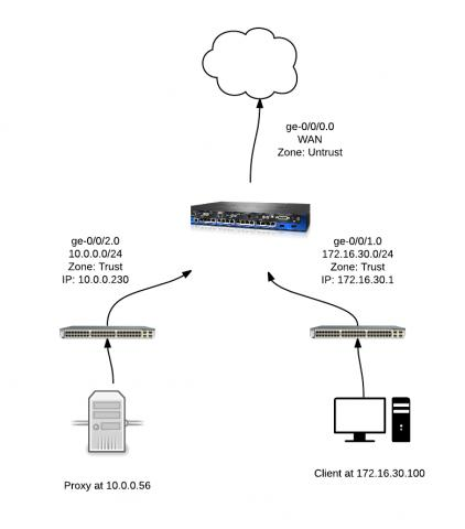 Routing between two trusted interfaces on SRX — TechExams