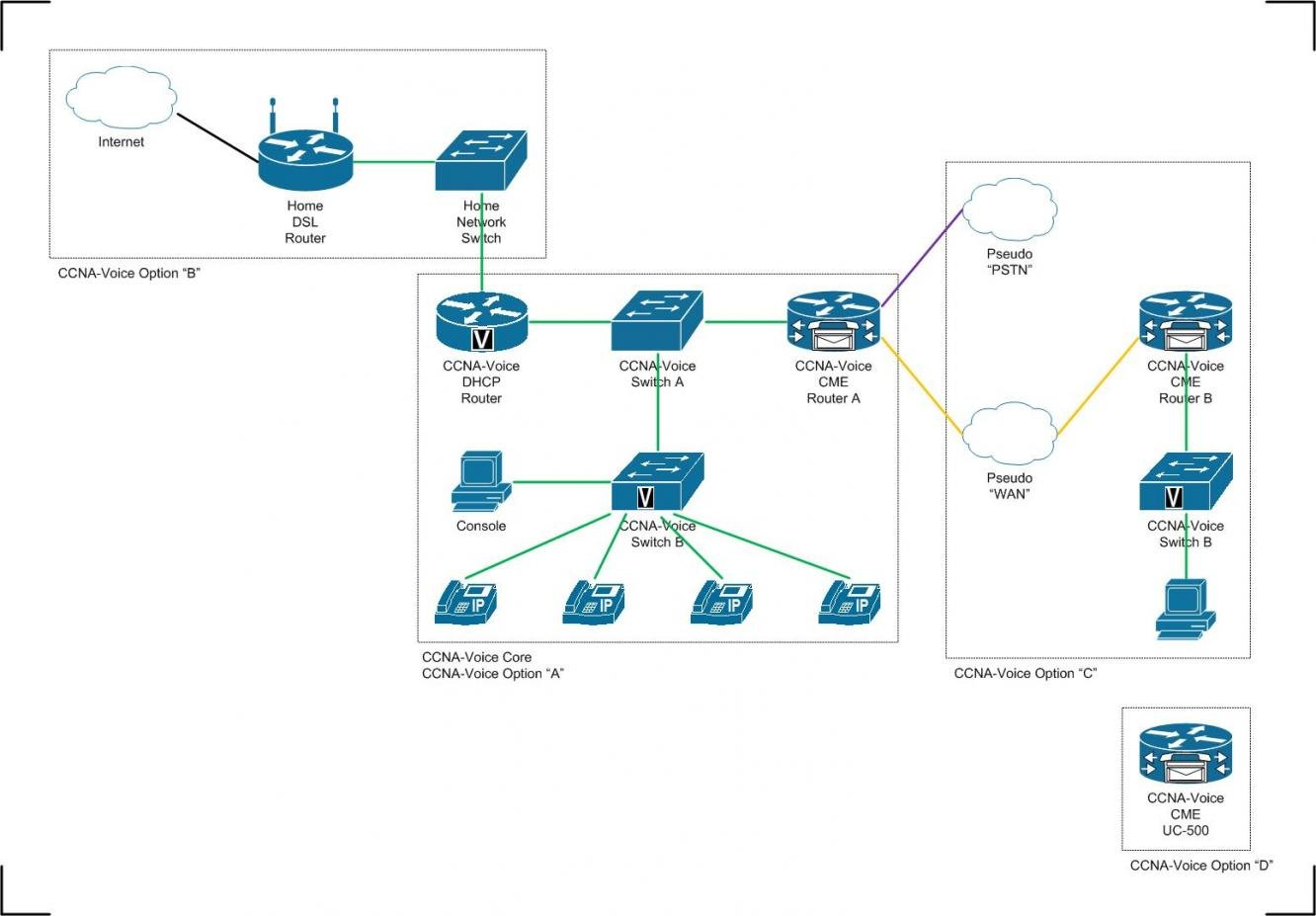 CCNA Voice Lab (for the home) — TechExams Community