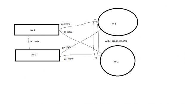 SRX HA cluster to EX VC question — TechExams Community
