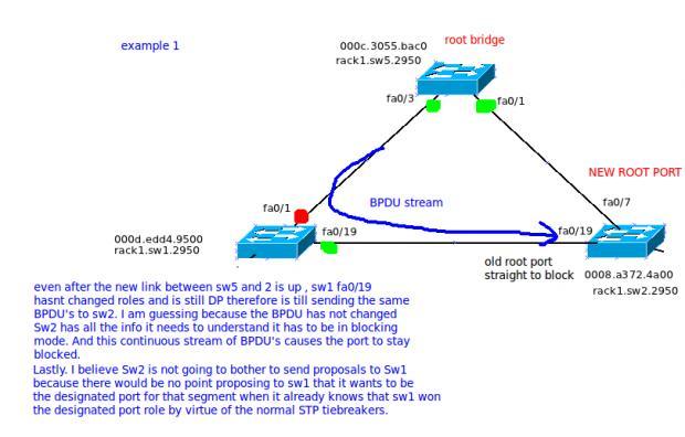 Rstp Synchronization Techexams Community