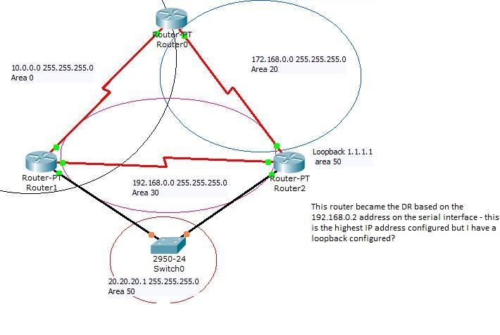 Packet Tracer OSPF RID — TechExams Community