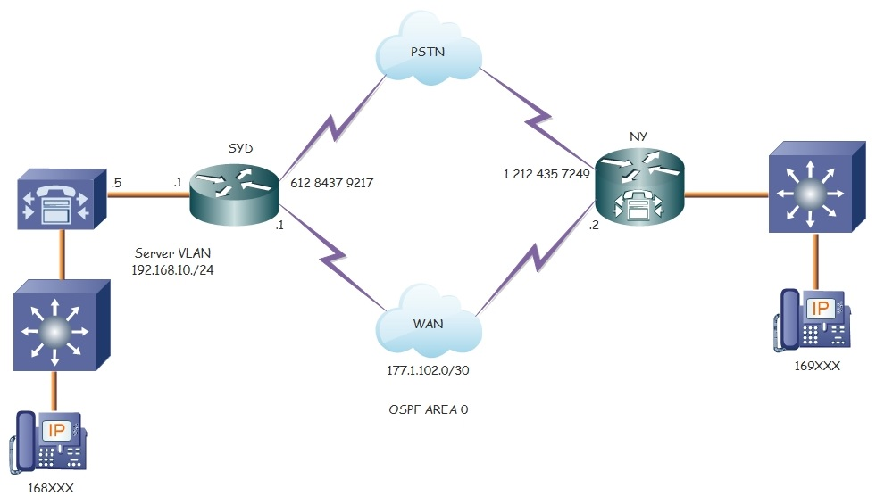 SIP trunk between CUCM and CME — TechExams Community