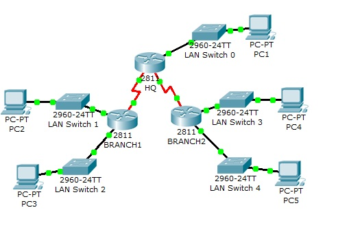 Packet tracer lab 3 5 2: subnets aren't talking to each other