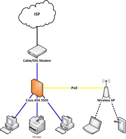ASA question and placement in a network? — TechExams Community