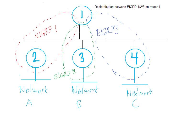 EIGRP strange behaviour — TechExams Community