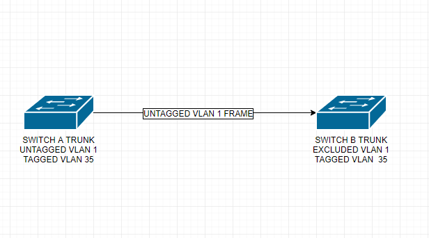 Untagged tagged vlan and switch