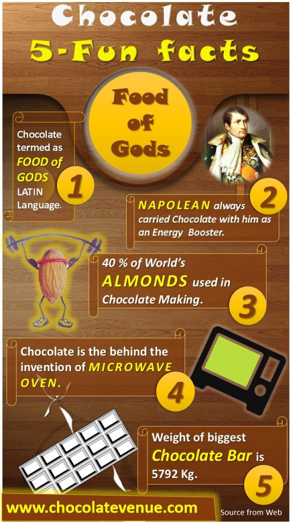 many-interesting-facts-about-chocolate-_chocolate-ceneu-576x1024.jpg