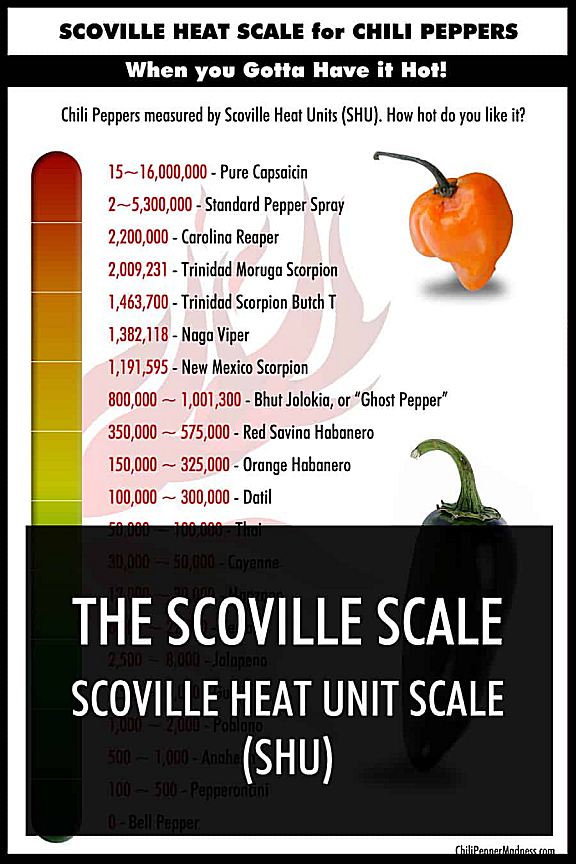 Scoville-Heat-Unit-Scale-1.png