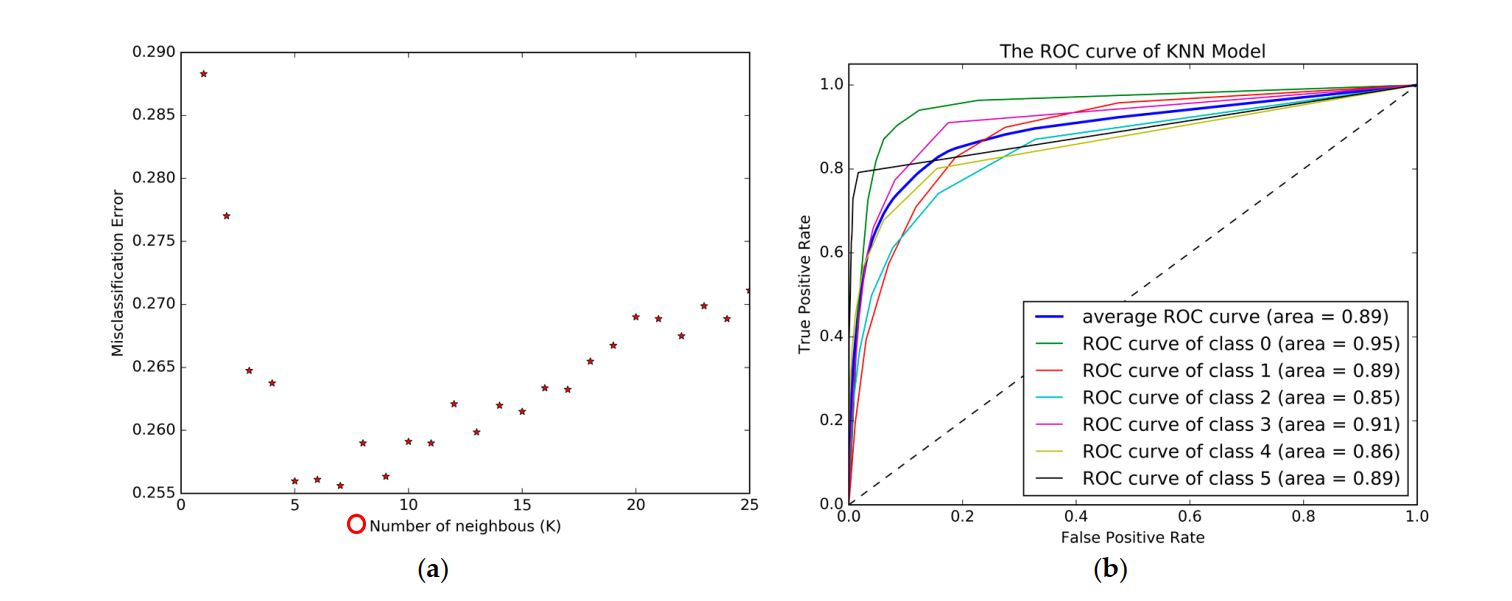 How to Plot multi-class ROC curve in Rapidminer
