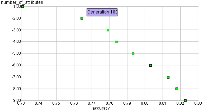 pareto-front-sonar-data.png