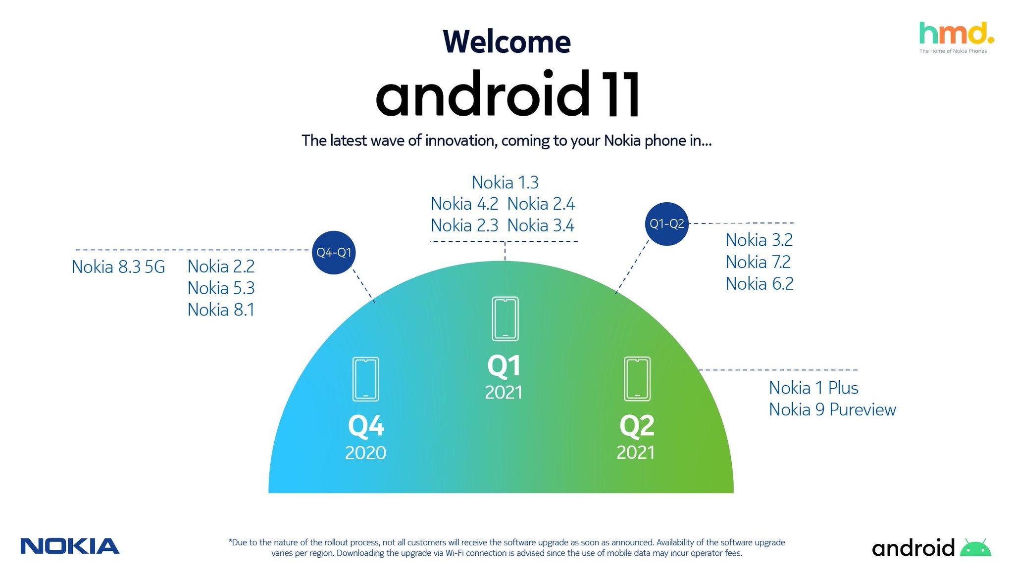 nokia Android 11 roadmap real.jpeg