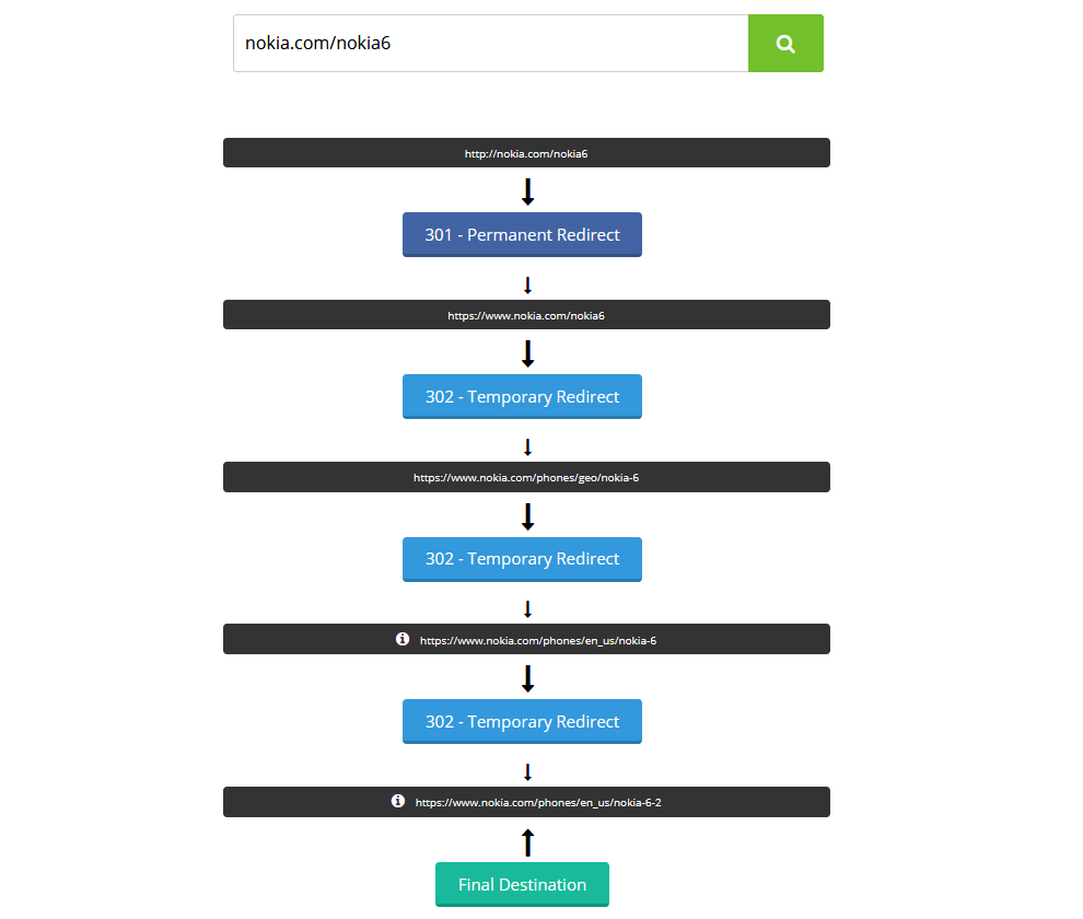 Nokia.com redirect flow