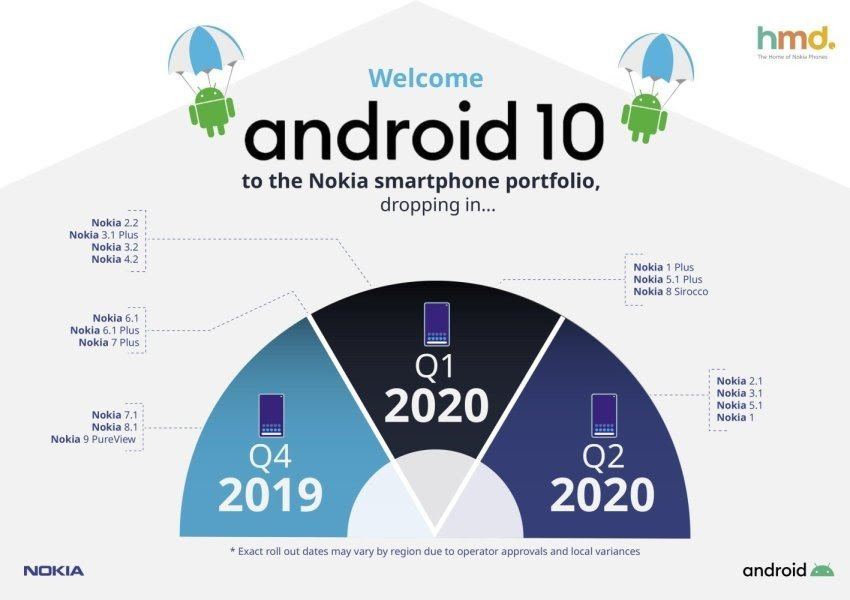 Nokia-Android-10-updates-1.jpg