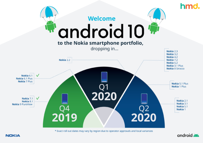 nokia-android-10-2020-hmd-global-668x473.png