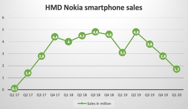 Q1-2020-Nokia-smartphones.jpeg