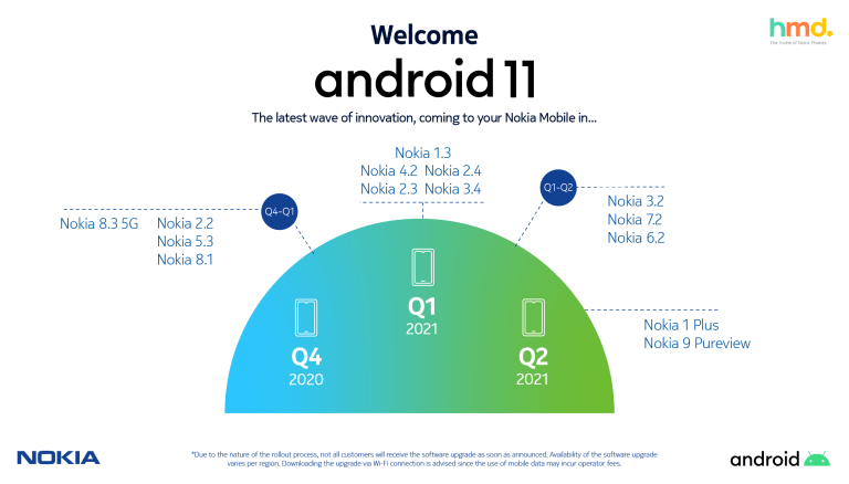 HMD-Global-Nokia-smartphones-Android-11-Infographic.png