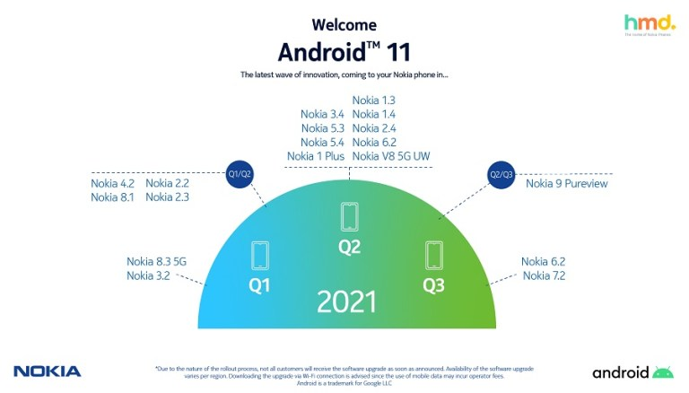 android-11-rollout-2021.jpg
