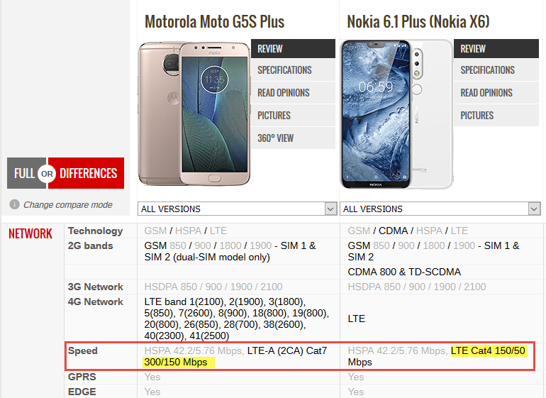 Network issue  And mobile data speed slow on Nokia 6 1plus