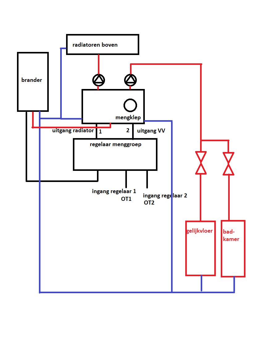 Tado In Combinatie Met Radiatoren En 2 Zones Met Vloerverwarming Tado Community