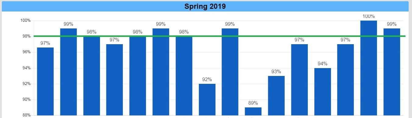 Construction Spring 2019 Build Season Dashboard.jpg