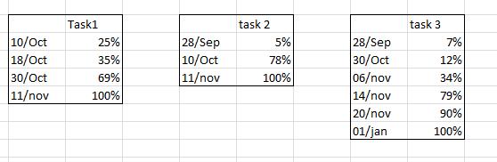 task evoluation.PNG