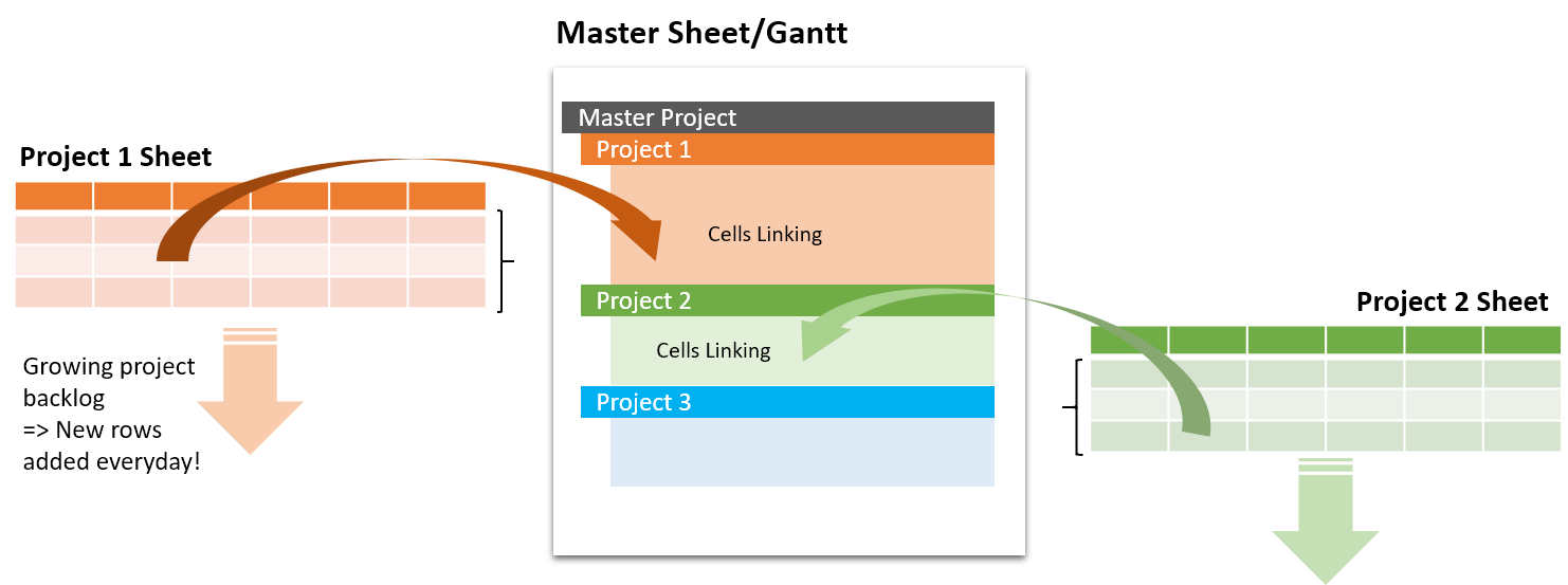 linking new rows to master gantt in SS.png