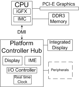 Intel_5_Series_architecture.png