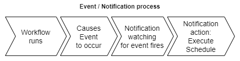 workflows parallel-event process.png