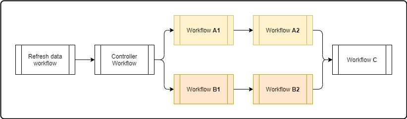workflows parallel-Workflows.png